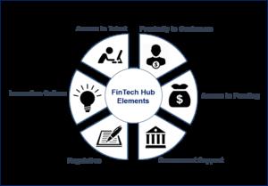 FinTech Hub Elements