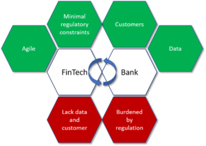How Banks and Fintech cooperate.