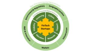 FinTech Entrepreneurial Ecosystem